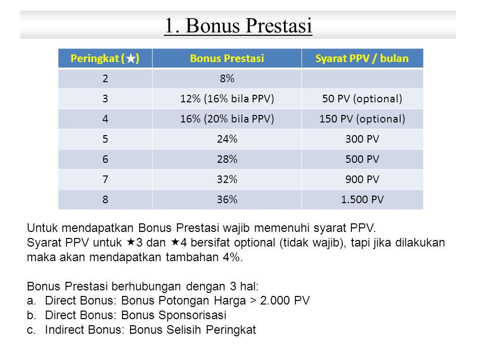 1. Bonus Prestasi Peringkat ( ) Bonus Prestasi Syarat PPV / bulan 2 8%