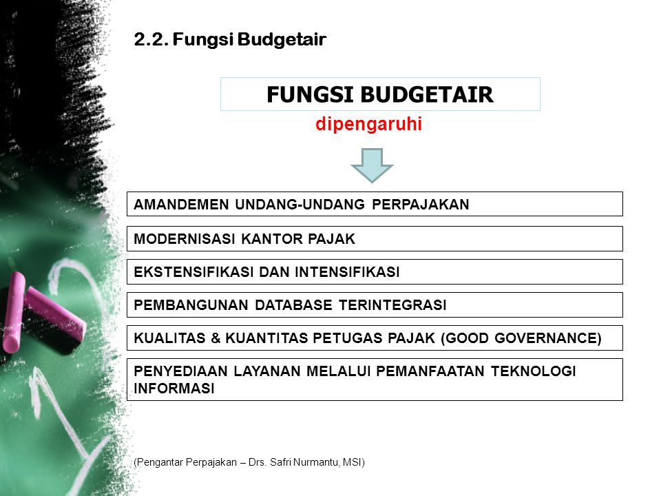 FUNGSI BUDGETAIR 2.2. Fungsi Budgetair dipengaruhi