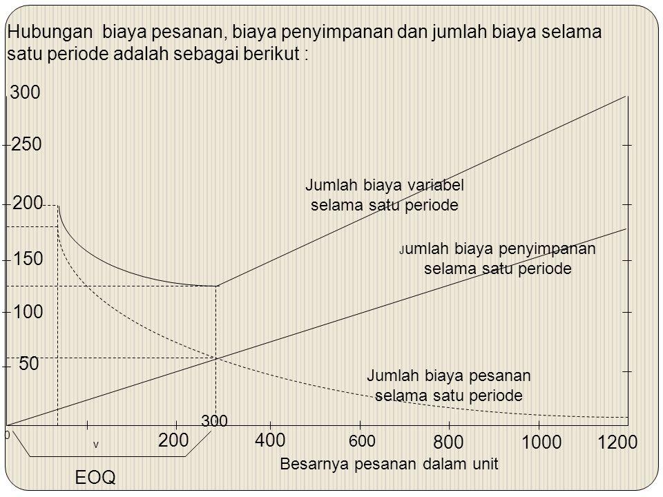 Hubungan biaya pesanan, biaya penyimpanan dan jumlah biaya selama satu periode adalah sebagai berikut :