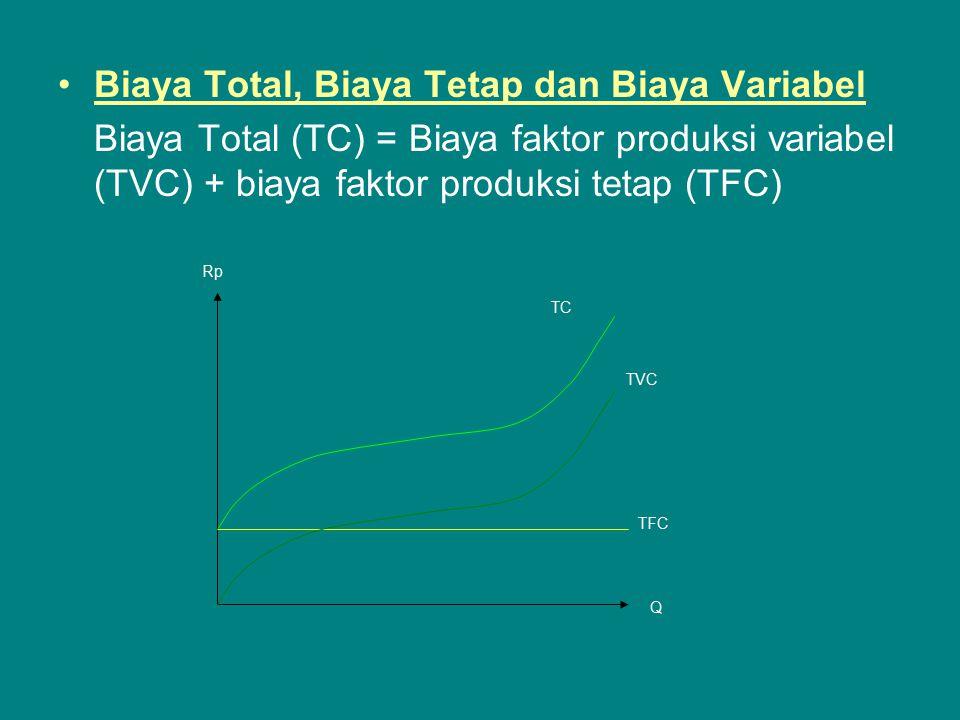 Biaya Total, Biaya Tetap dan Biaya Variabel