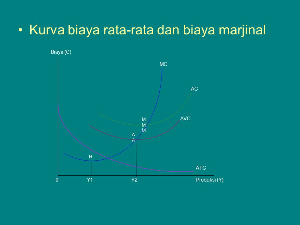 Kurva biaya rata-rata dan biaya marjinal