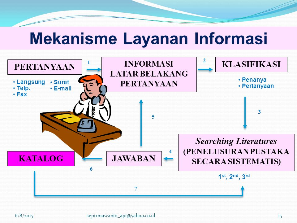 Mekanisme Layanan Informasi