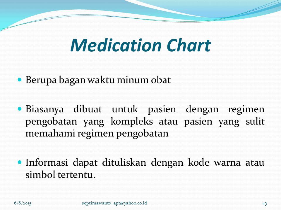 Medication Chart Berupa bagan waktu minum obat