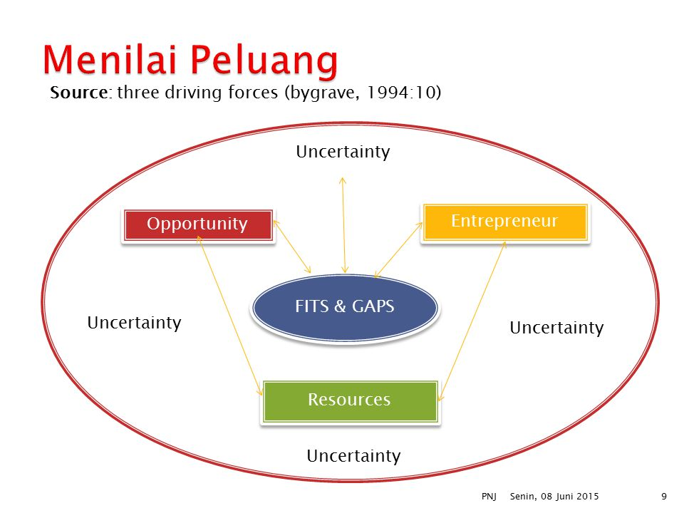 Menilai Peluang Source: three driving forces (bygrave, 1994:10)