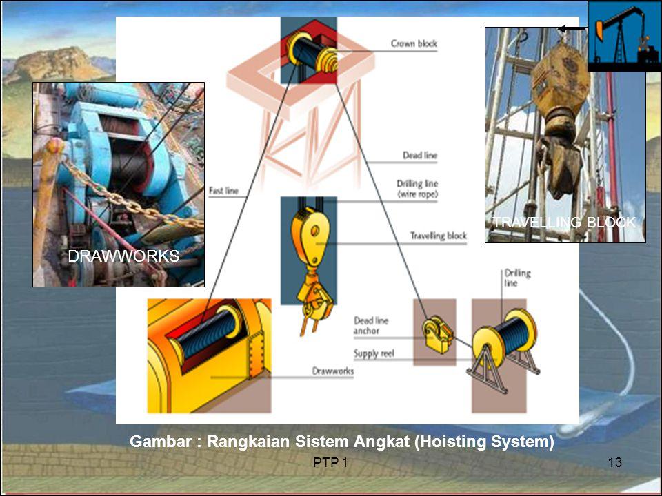 Gambar : Rangkaian Sistem Angkat (Hoisting System)
