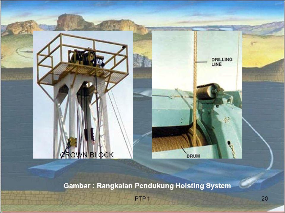 Gambar : Rangkaian Pendukung Hoisting System