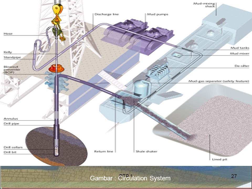 Gambar : Circulation System