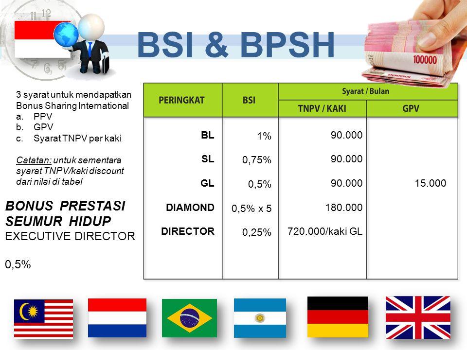 BSI & BPSH BONUS PRESTASI SEUMUR HIDUP EXECUTIVE DIRECTOR 0,5% 1%