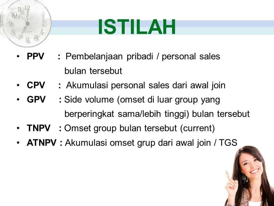 ISTILAH PPV : Pembelanjaan pribadi / personal sales bulan tersebut