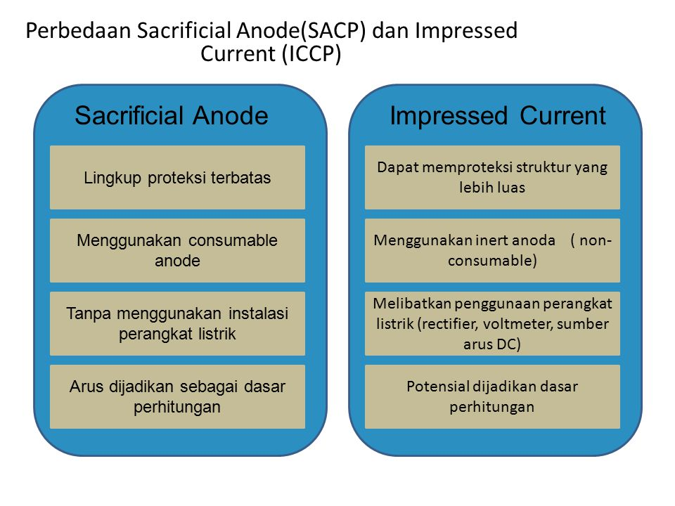 Sacrificial Anode Impressed Current