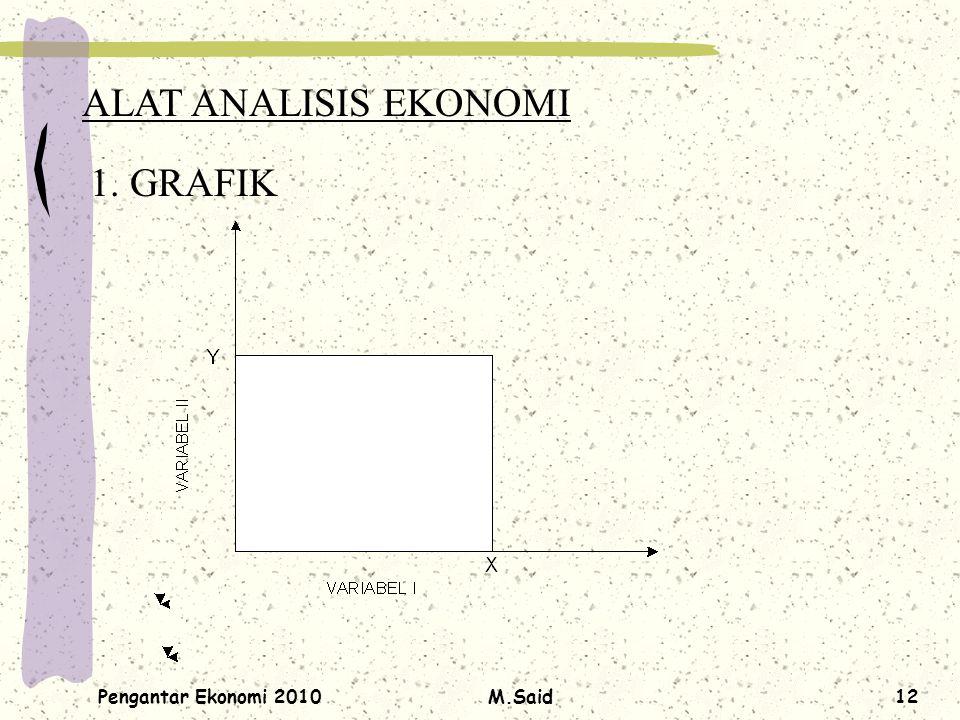 ALAT ANALISIS EKONOMI 1. GRAFIK Pengantar Ekonomi 2010 M.Said