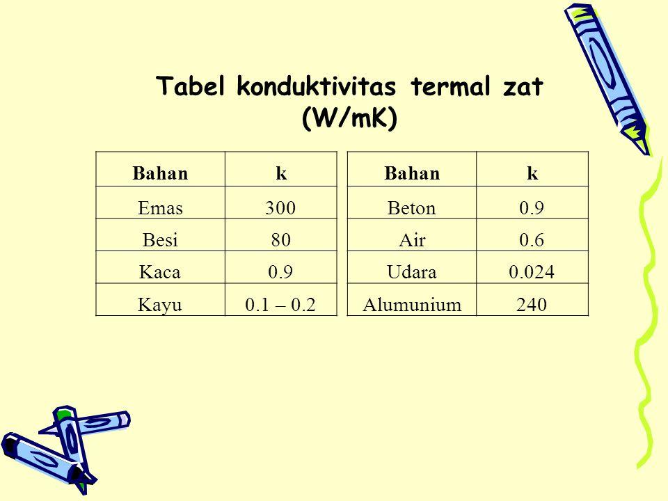 Tabel konduktivitas termal zat (W/mK)