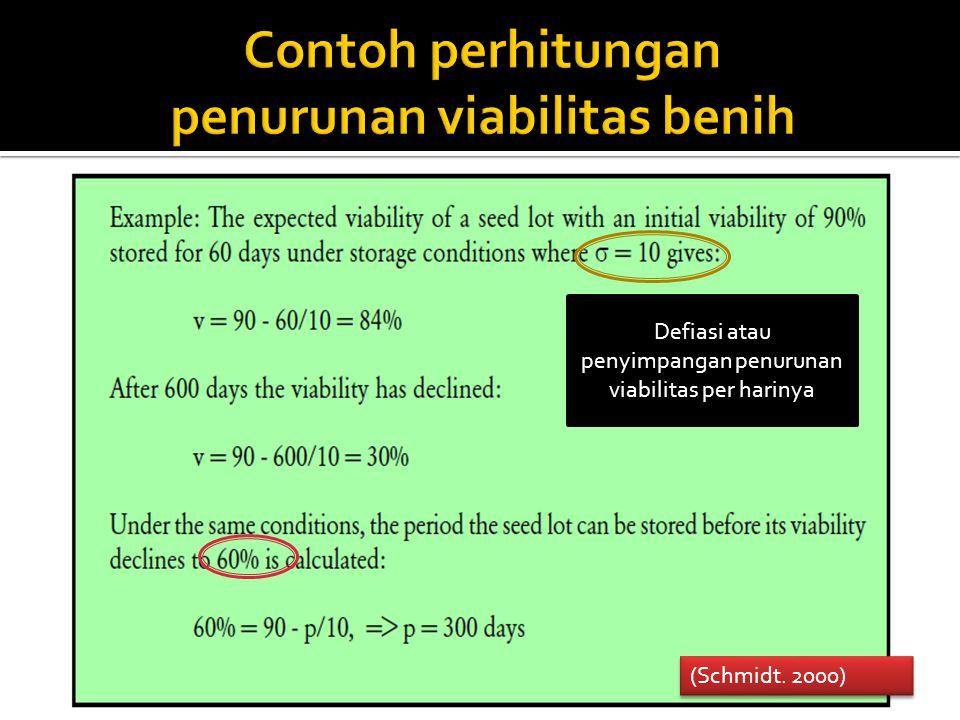 Contoh perhitungan penurunan viabilitas benih