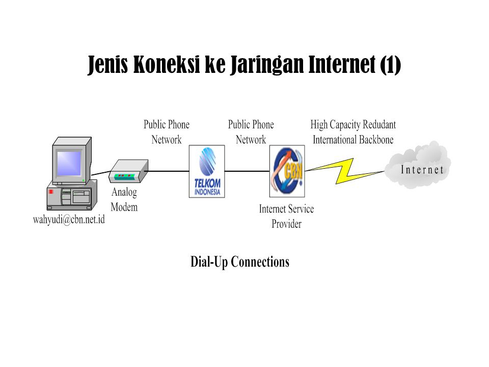 Jenis Koneksi ke Jaringan Internet (1)