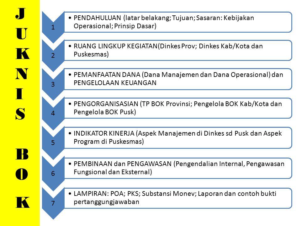 JUKNIS BOK. 1. PENDAHULUAN (latar belakang; Tujuan; Sasaran: Kebijakan Operasional; Prinsip Dasar)