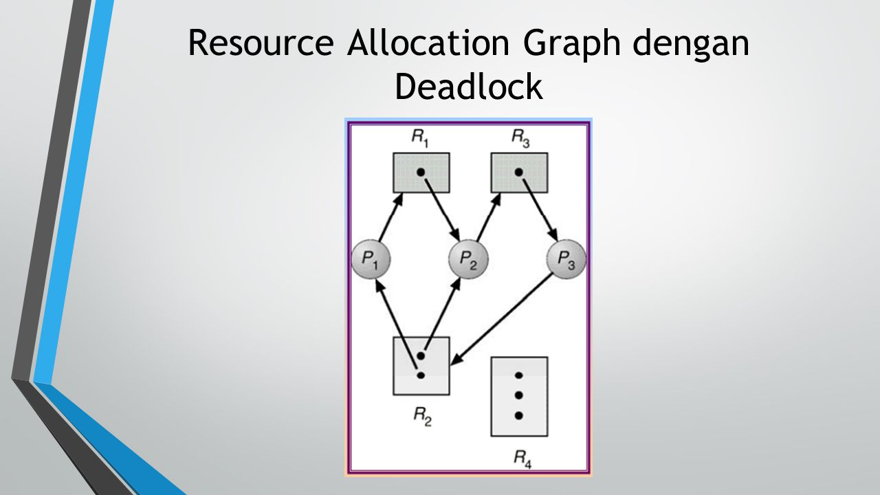 Resource Allocation Graph dengan Deadlock