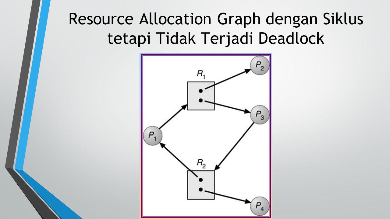 Resource Allocation Graph dengan Siklus tetapi Tidak Terjadi Deadlock