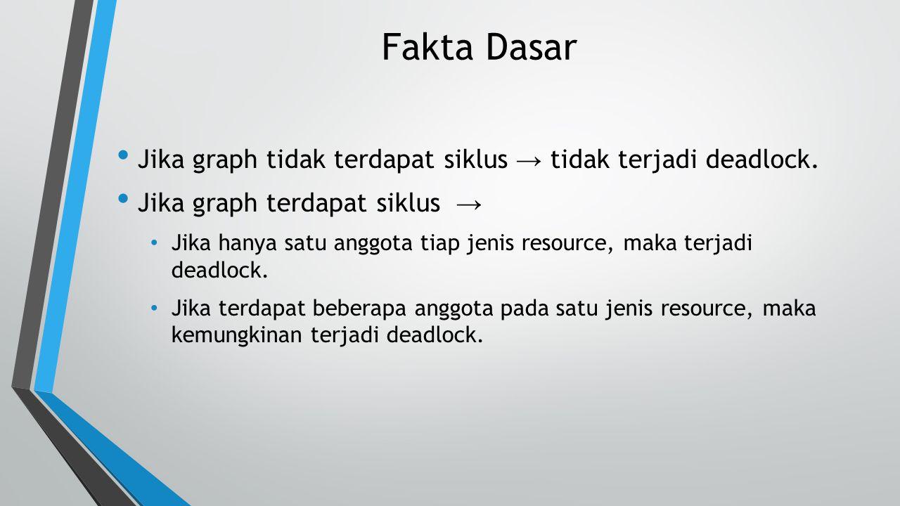 Fakta Dasar Jika graph tidak terdapat siklus → tidak terjadi deadlock.