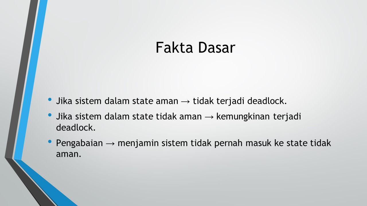 Fakta Dasar Jika sistem dalam state aman → tidak terjadi deadlock.