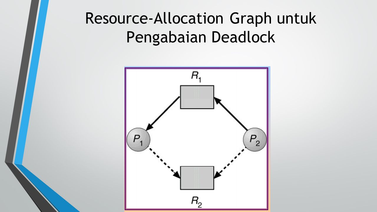 Resource-Allocation Graph untuk Pengabaian Deadlock