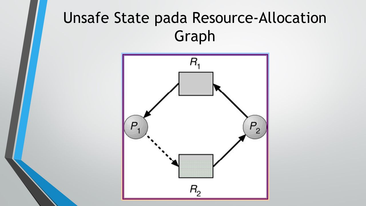 Unsafe State pada Resource-Allocation Graph