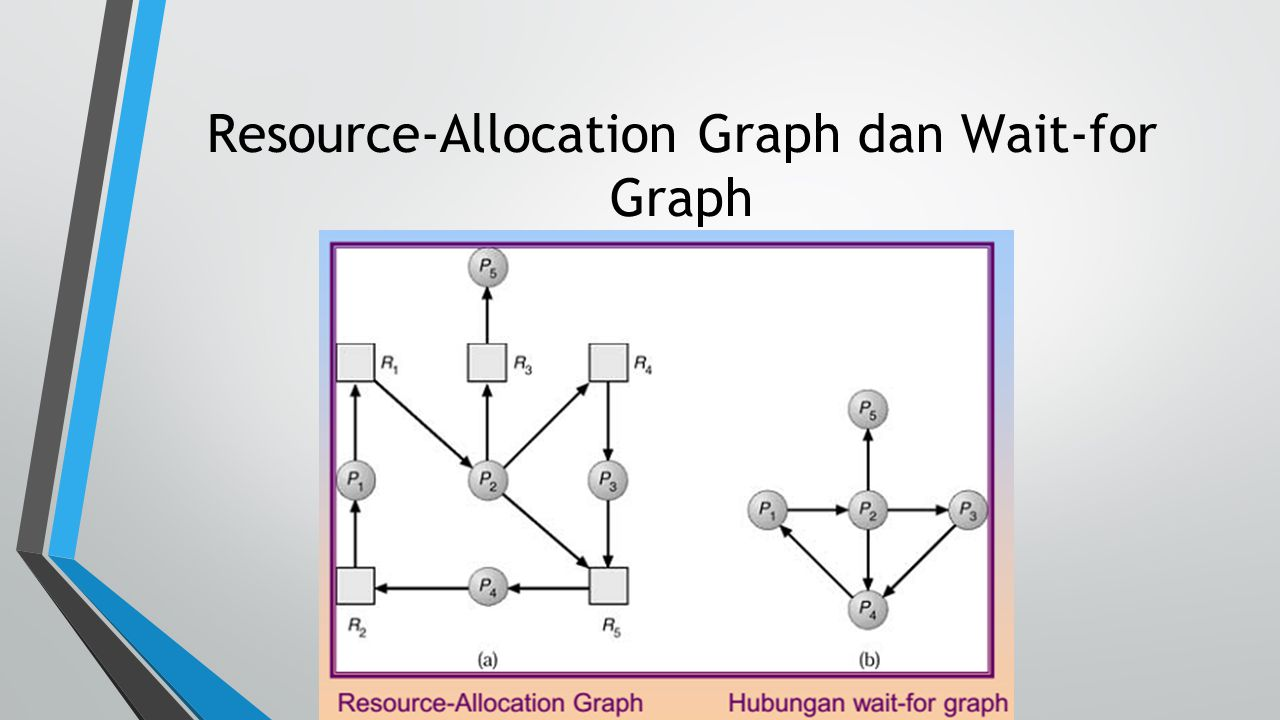 Resource-Allocation Graph dan Wait-for Graph