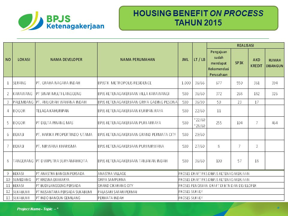 HOUSING BENEFIT ON PROCESS