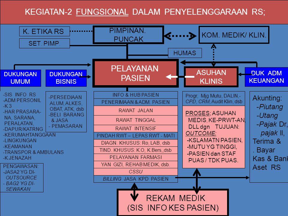 KEGIATAN-2 FUNGSIONAL DALAM PENYELENGGARAAN RS;