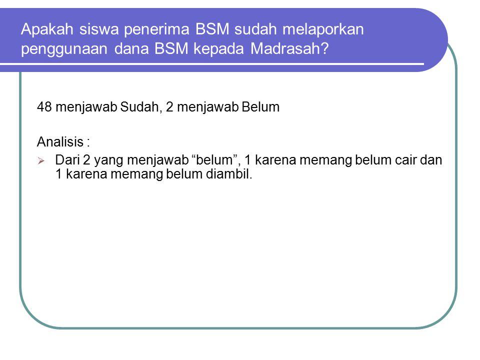 Apakah siswa penerima BSM sudah melaporkan penggunaan dana BSM kepada Madrasah