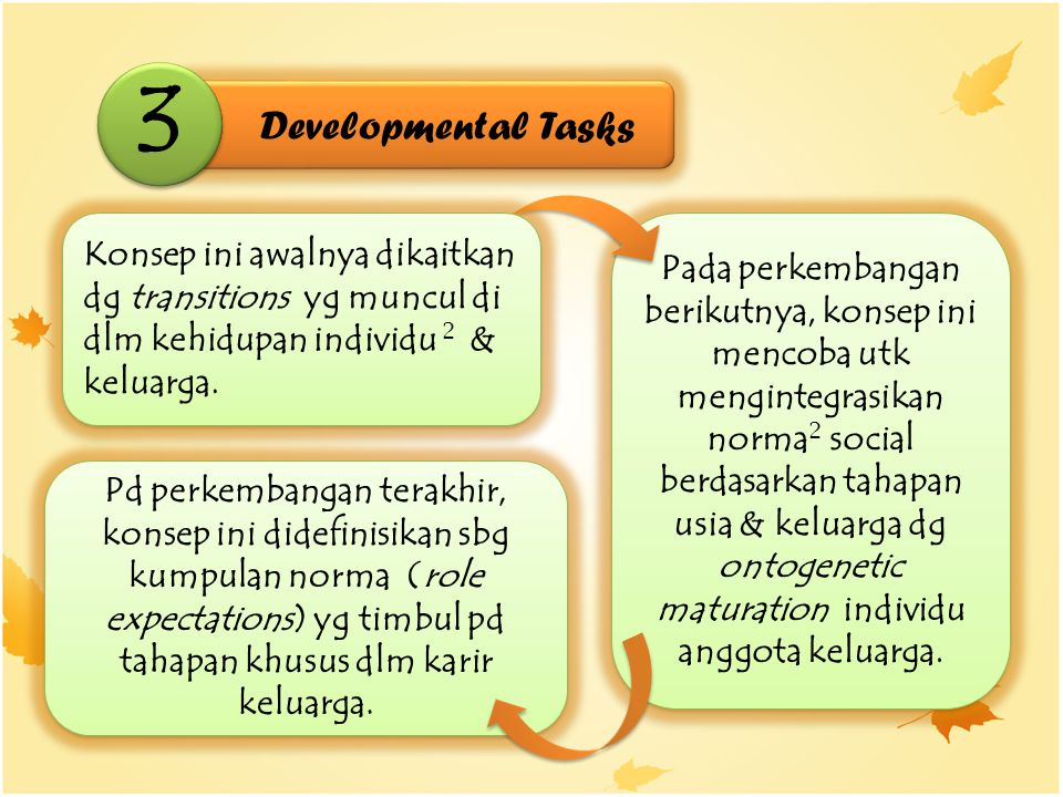 3 Developmental Tasks. Konsep ini awalnya dikaitkan dg transitions yg muncul di dlm kehidupan individu 2 & keluarga.