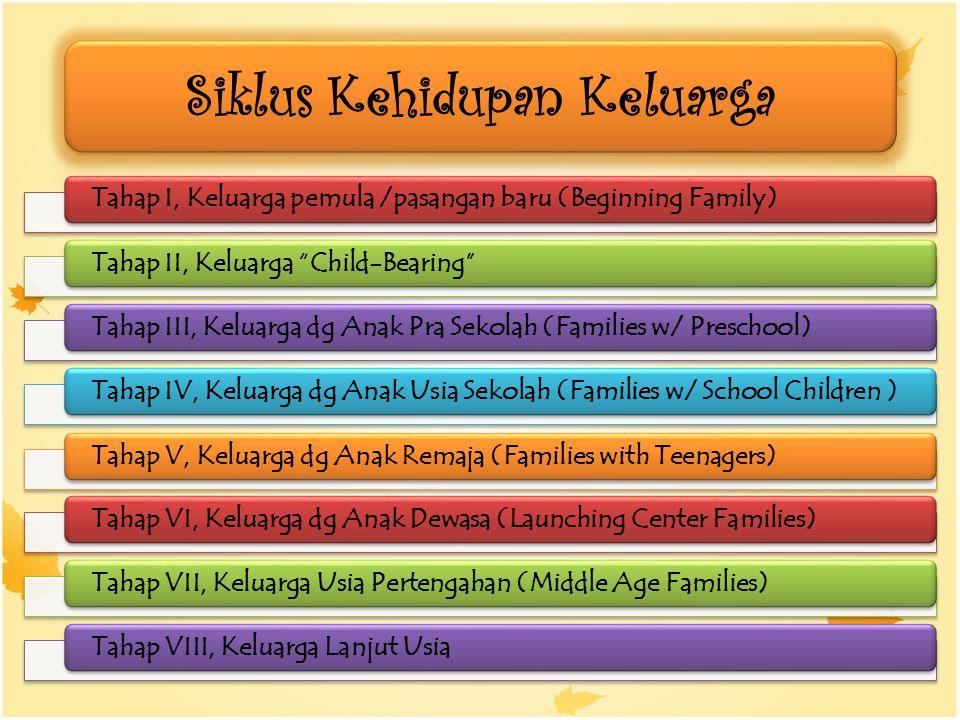 Siklus Kehidupan Keluarga