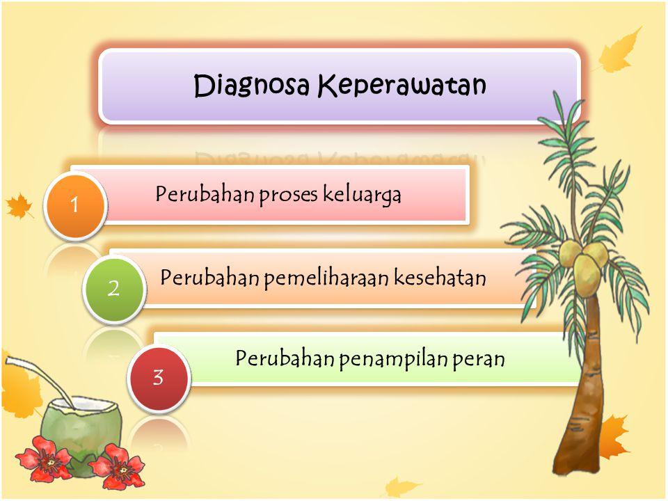 Diagnosa Keperawatan Perubahan proses keluarga 1