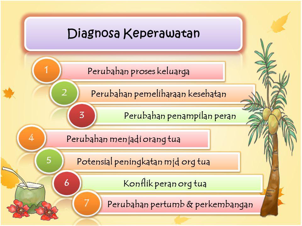 Diagnosa Keperawatan 1 4 7 Perubahan proses keluarga 2