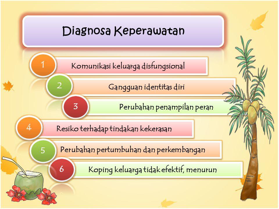 Diagnosa Keperawatan 1 4 2 3 5 6 Komunikasi keluarga disfungsional