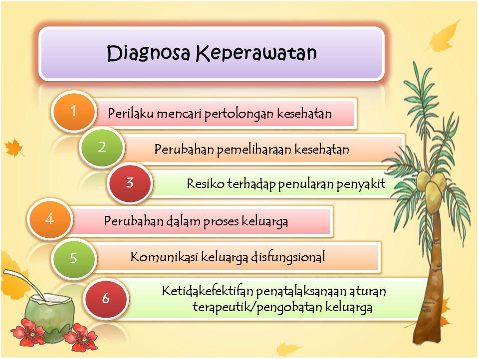 Diagnosa Keperawatan 1. Perilaku mencari pertolongan kesehatan. 2. Perubahan pemeliharaan kesehatan.