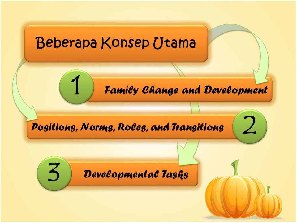 1 2 3 Beberapa Konsep Utama Family Change and Development