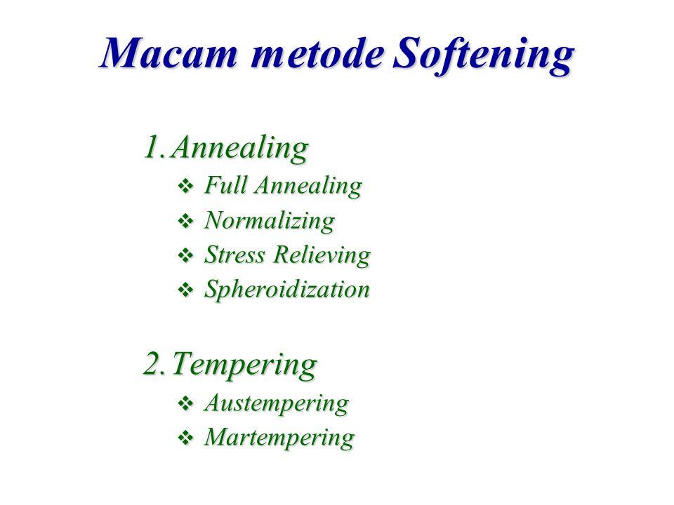 Macam metode Softening