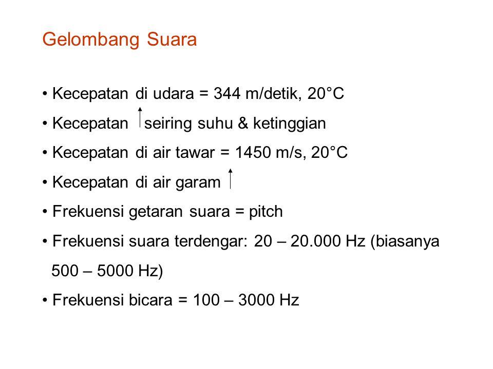 Gelombang Suara Kecepatan di udara = 344 m/detik, 20°C
