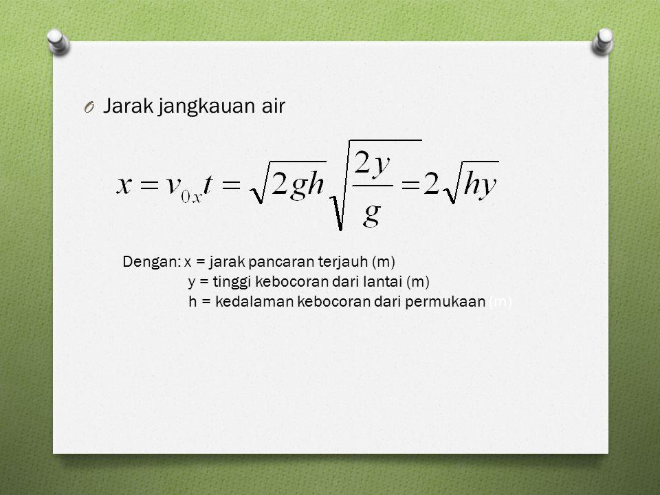 Jarak jangkauan air Dengan: x = jarak pancaran terjauh (m)