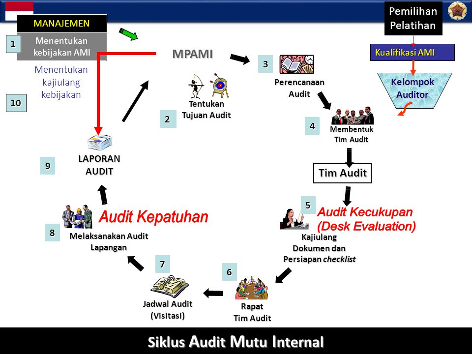 Audit Kecukupan Audit Kepatuhan (Desk Evaluation)