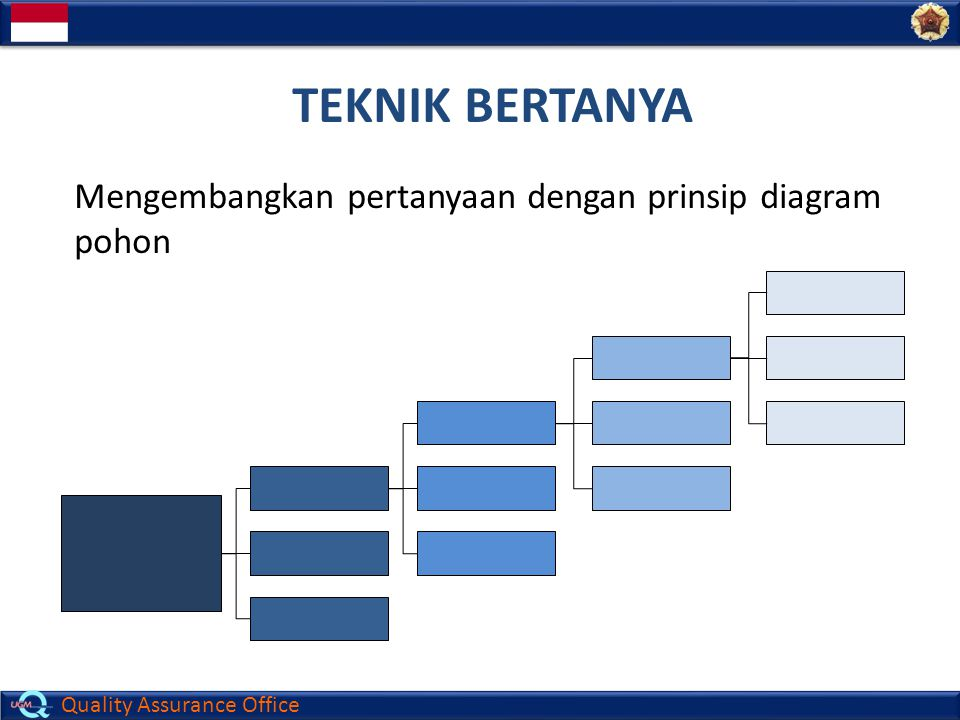 TEKNIK BERTANYA Mengembangkan pertanyaan dengan prinsip diagram pohon