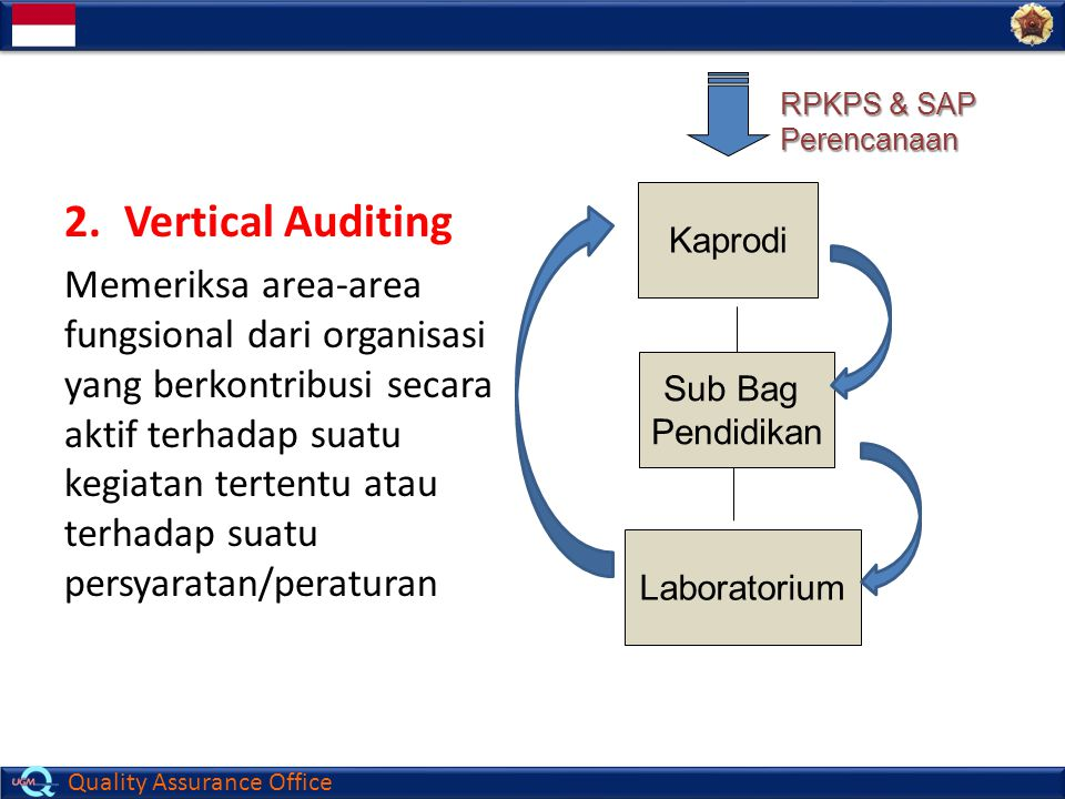 RPKPS & SAP Perencanaan. Vertical Auditing.