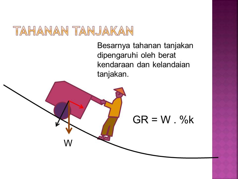 Tahanan Tanjakan GR = W . %k W