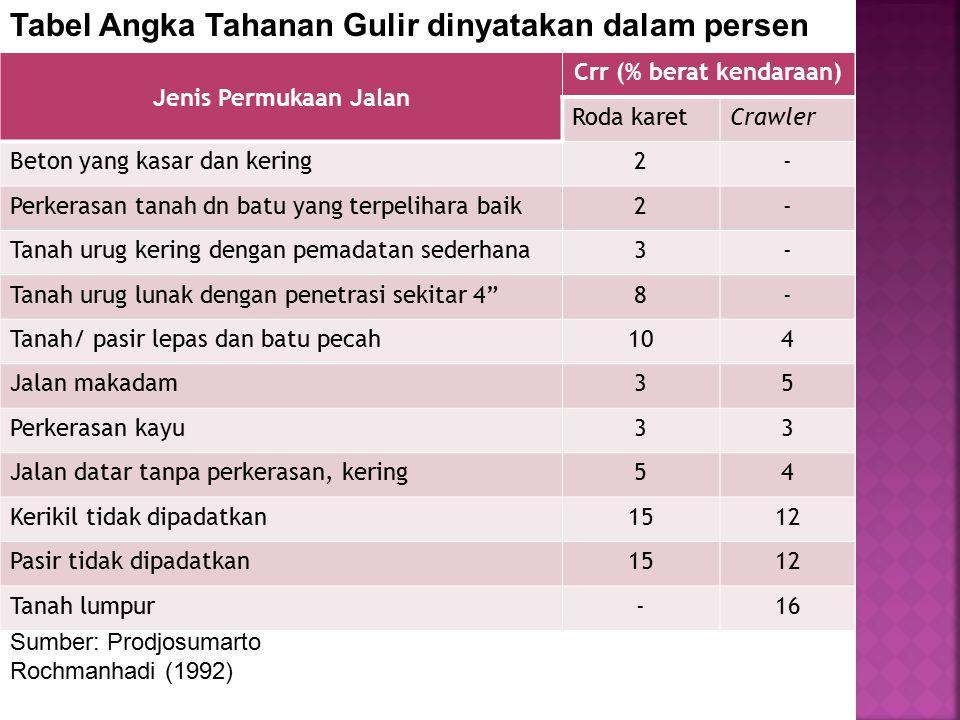 Crr (% berat kendaraan)