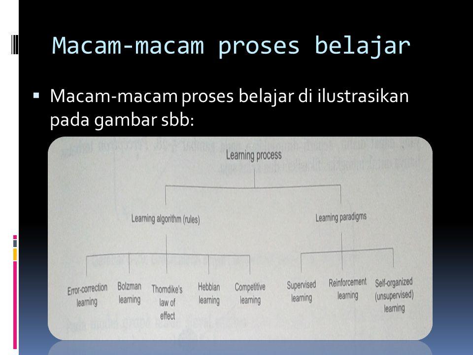 Macam-macam proses belajar