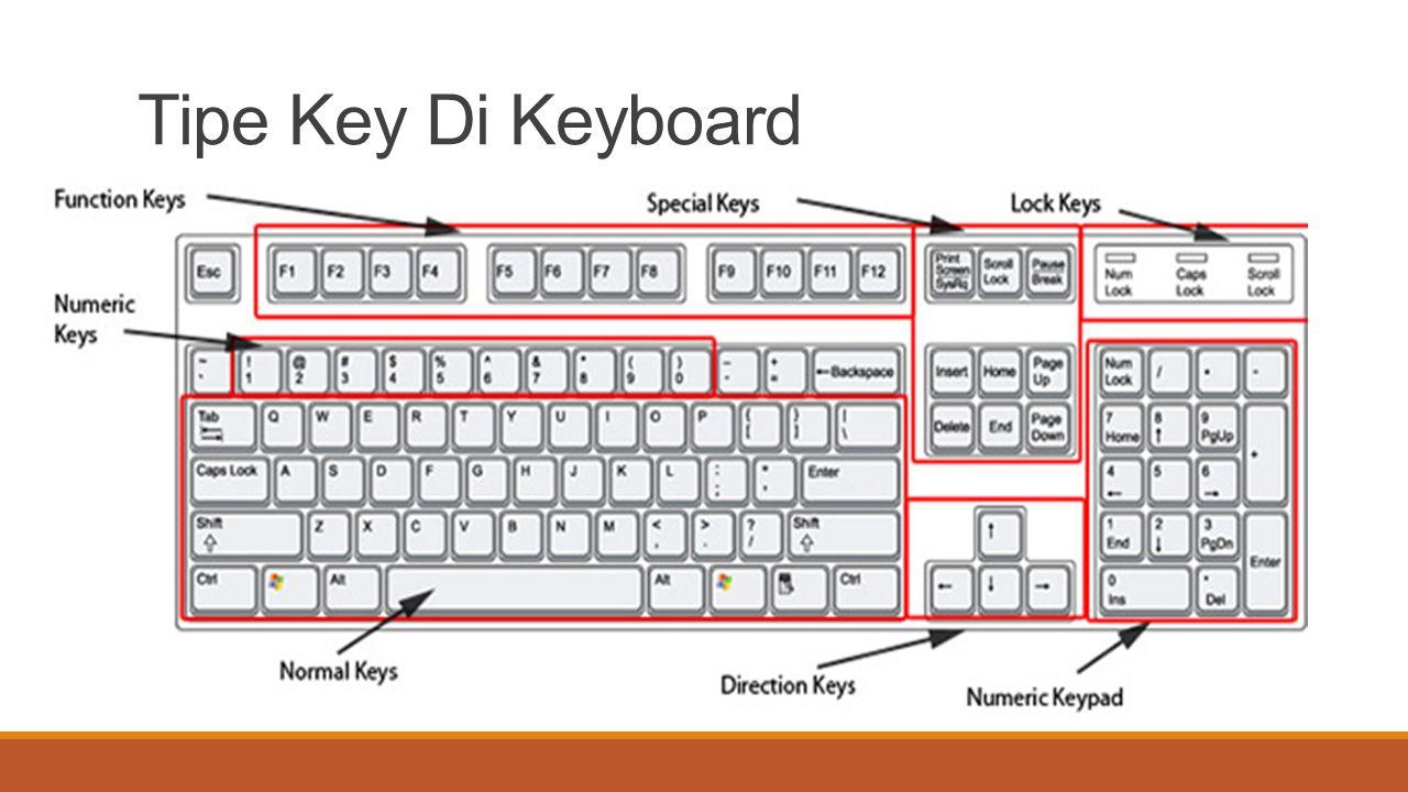 Tipe Key Di Keyboard