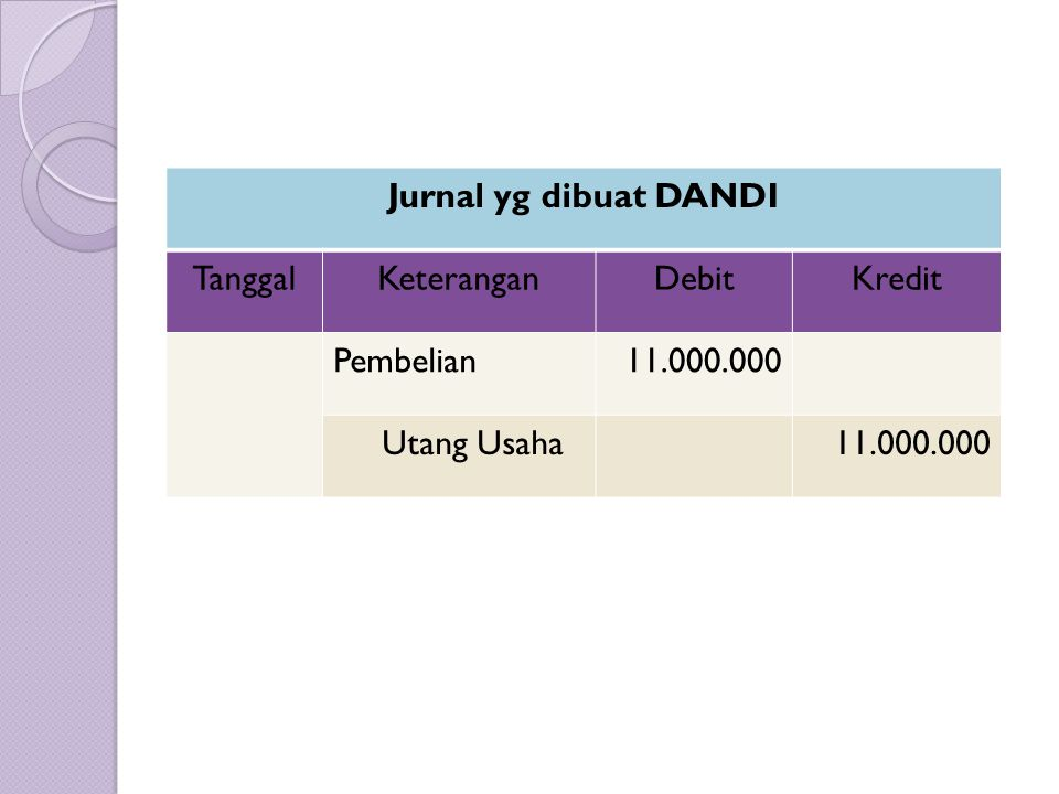 Jurnal yg dibuat DANDI Tanggal Keterangan Debit Kredit Pembelian 11.000.000 Utang Usaha