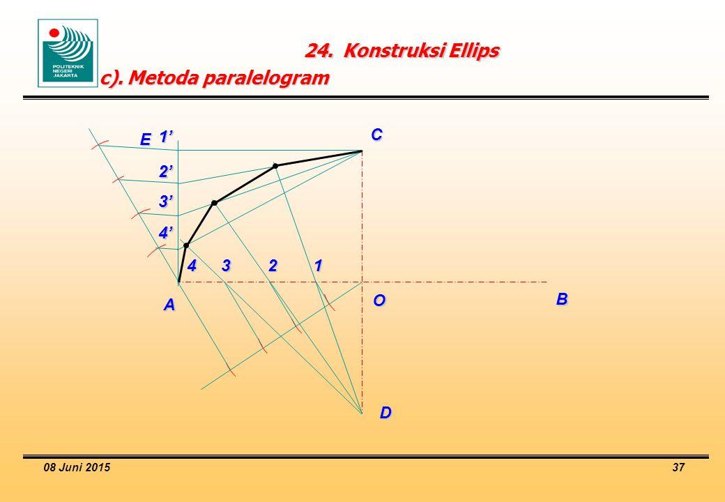 c). Metoda paralelogram
