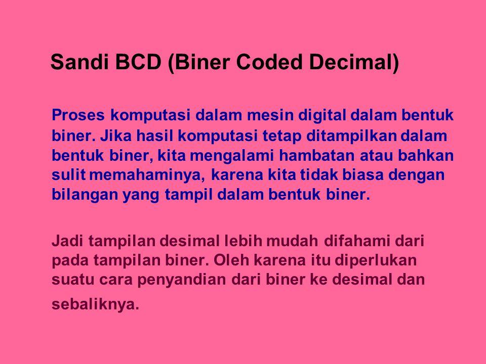 Sandi BCD (Biner Coded Decimal)