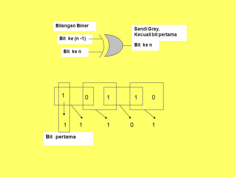 1 1 1 1 1 1 1 Bit pertama Bilangan Biner Sandi Gray,
